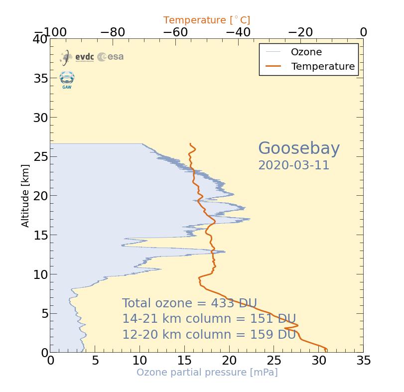 GooseBay