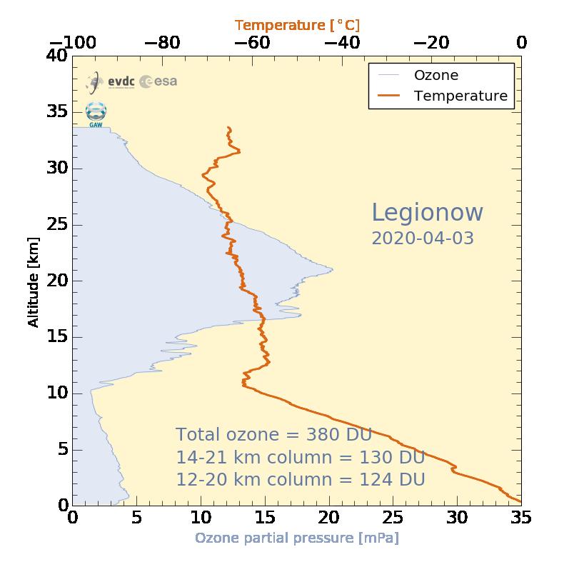 Legionow