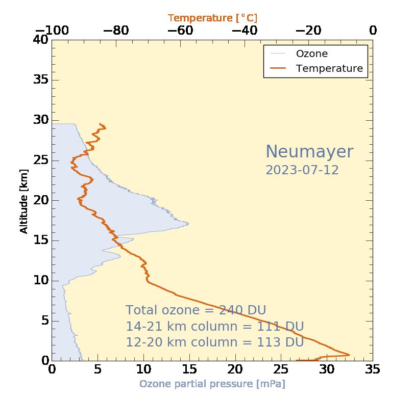 Neunayer